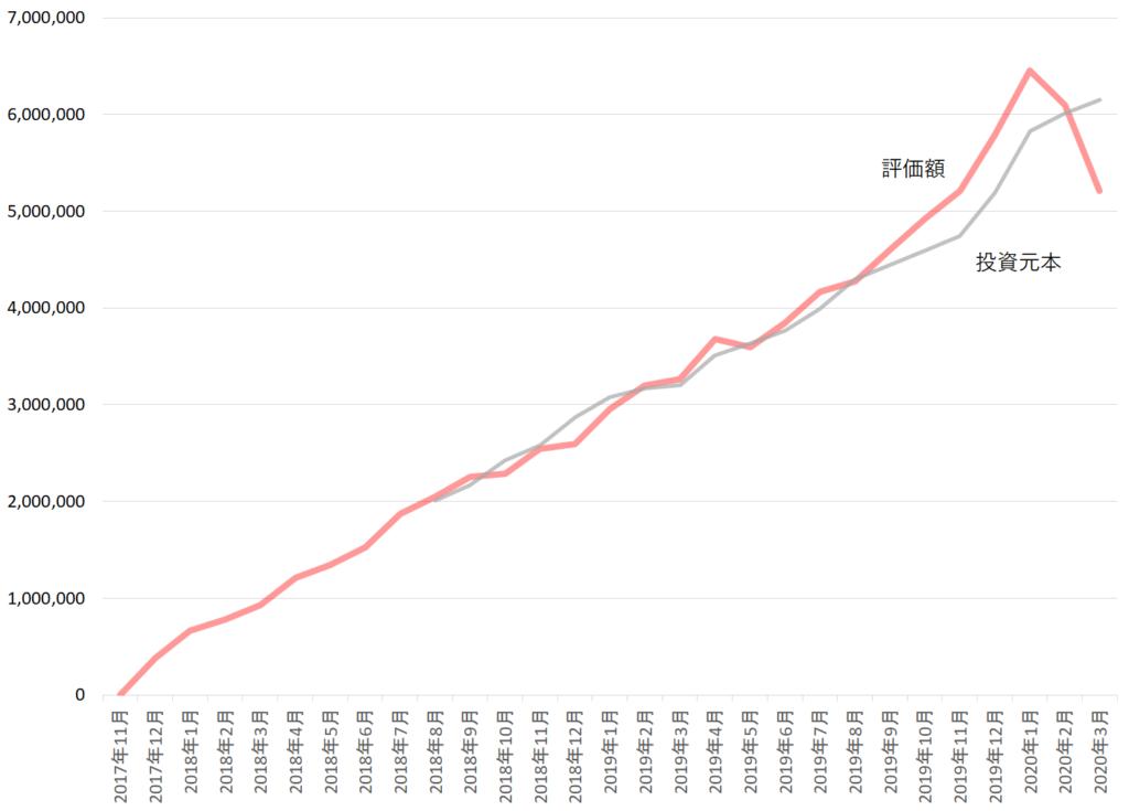 コロナショック2020年3月の運用成績