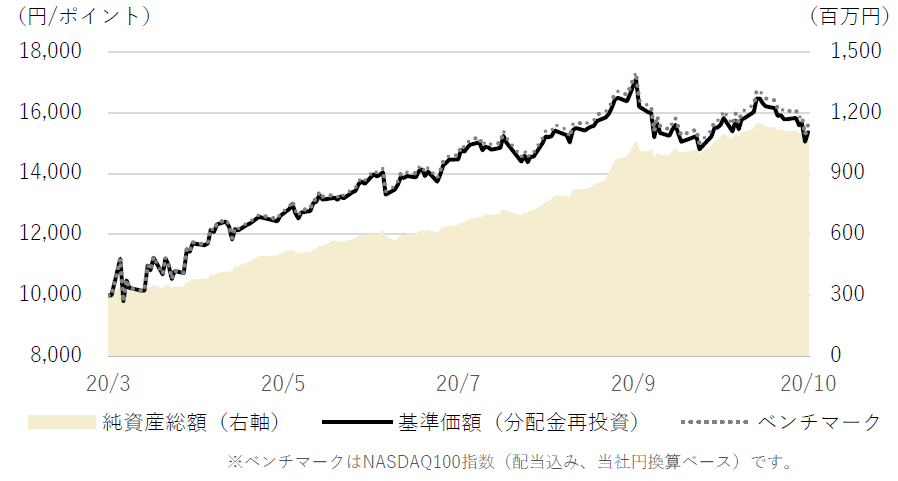 NZAM・ベータ NASDAQ100の純資産総額(2020年12月13日)