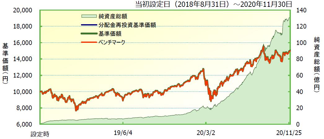 iFreeNEXT NASDAQ100の純資産総額(2020年12月13日)