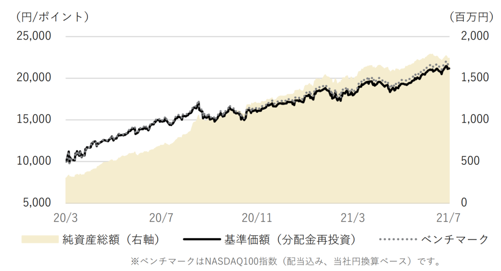 NZAM・ベータ NASDAQ100インデックス・ファンドの基準価額・純資産総額の推移2