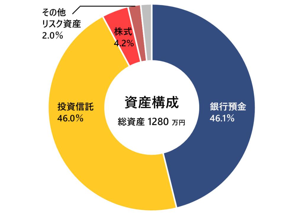 月次報告(資産構成)2020年4月