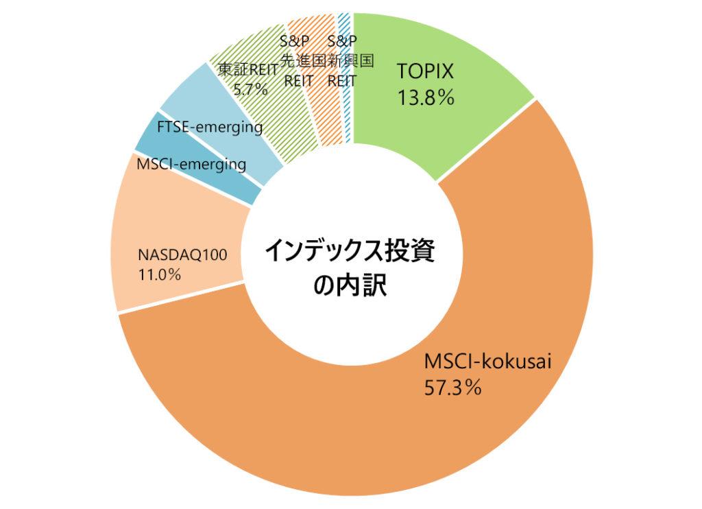 月次報告(インデックス投資の内訳)