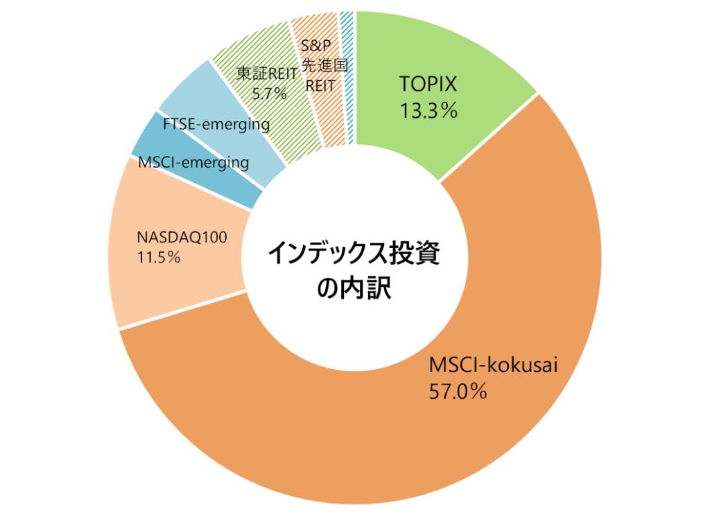 2020年6月の月次報告(インデックス投資の内訳)