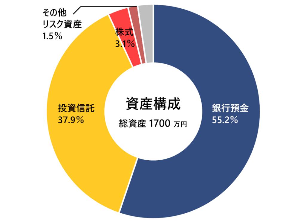 2020年6月末の月次報告(資産構成)