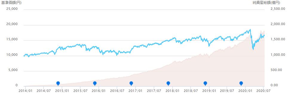 <購入・換金手数料なし>ニッセイ外国株式の長期推移