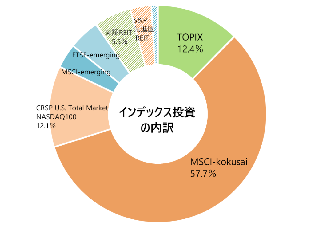 2020年7月末の月次報告(インデックス投資の内訳)