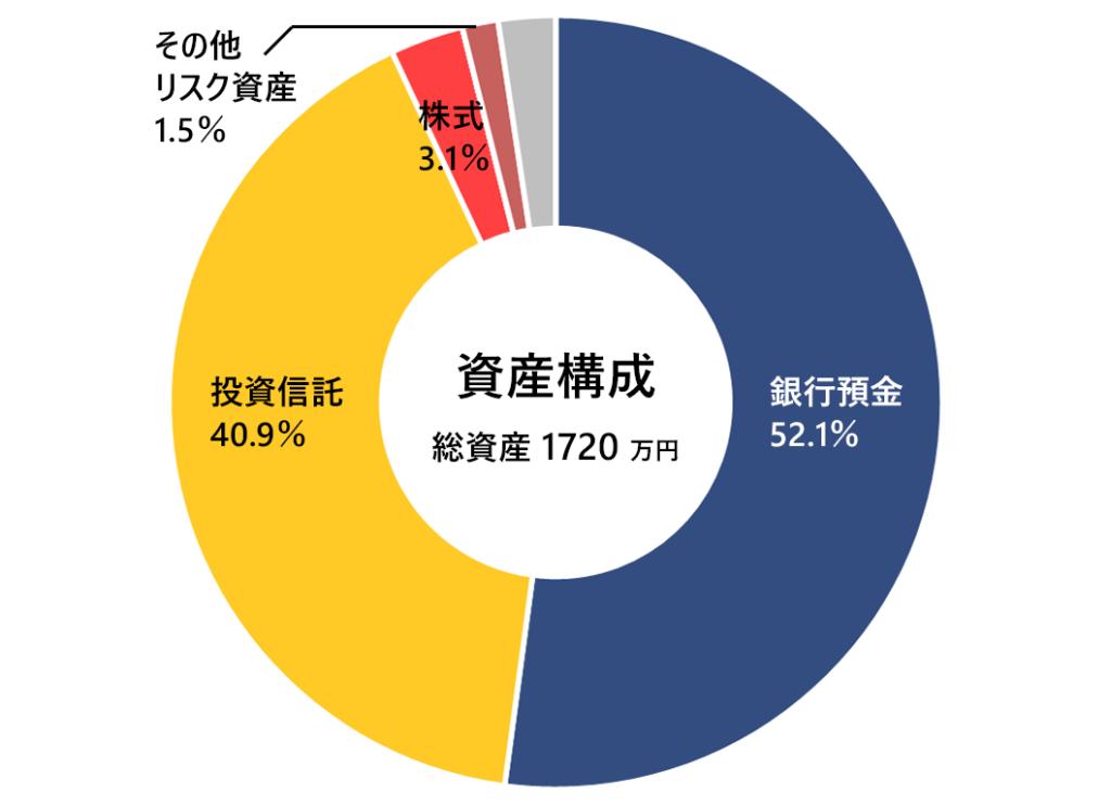 2020年7月末の月次報告(資産構成)