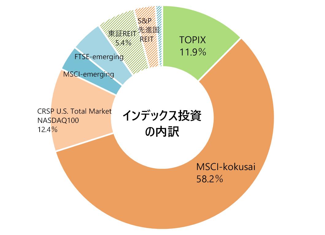 2020年8月の月次報告(インデックス投資の内訳)
