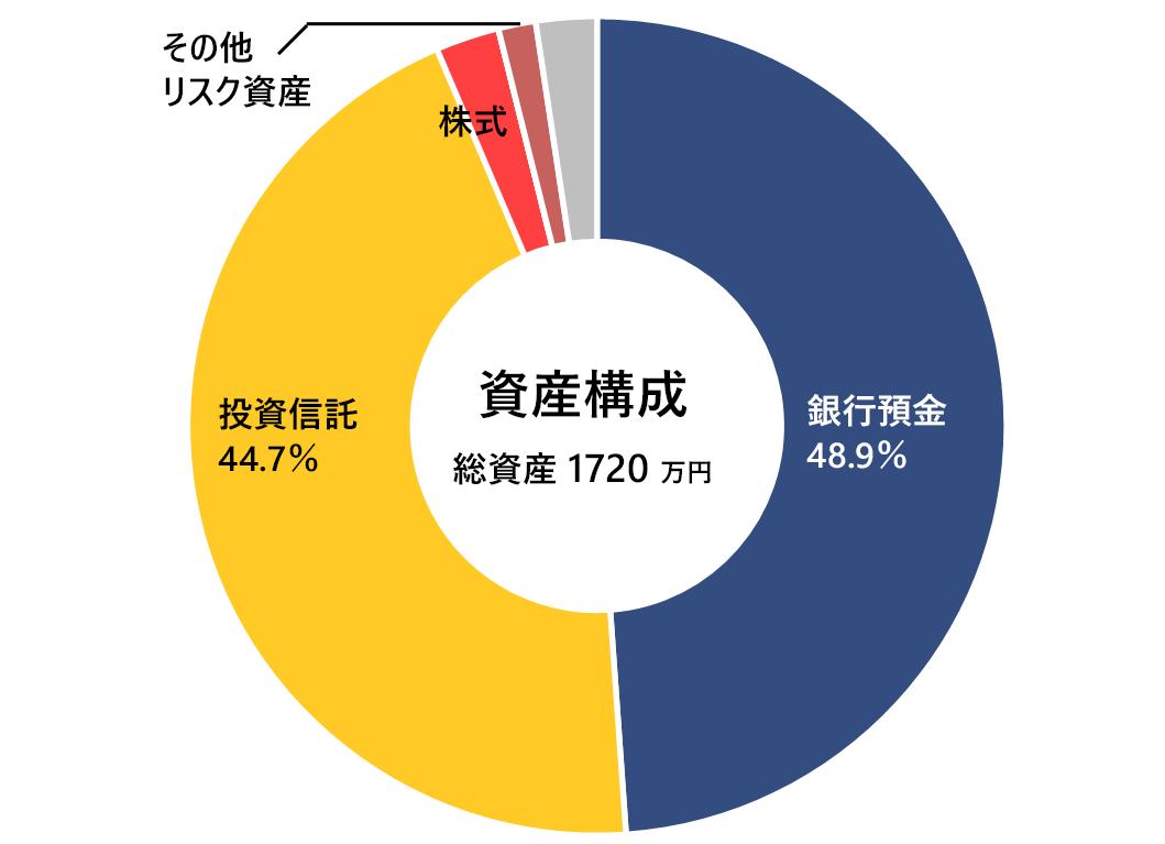 2020年8月の月次報告(資産構成)