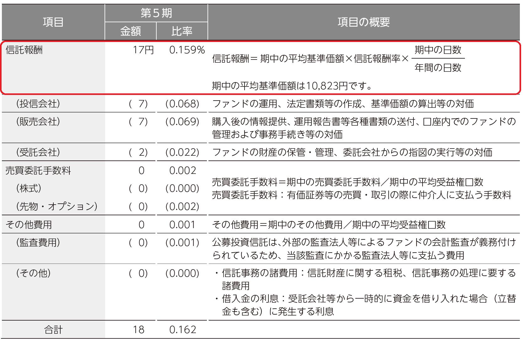 <購入・換金手数料なし>ニッセイTOPIX