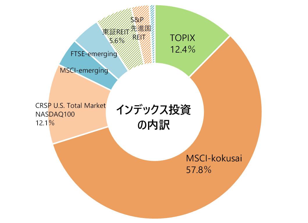 2020年10月の月次報告(インデックス投資の内訳)