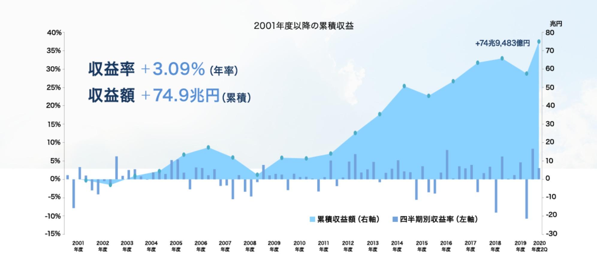 GPIFの運用成績(2020年9月)
