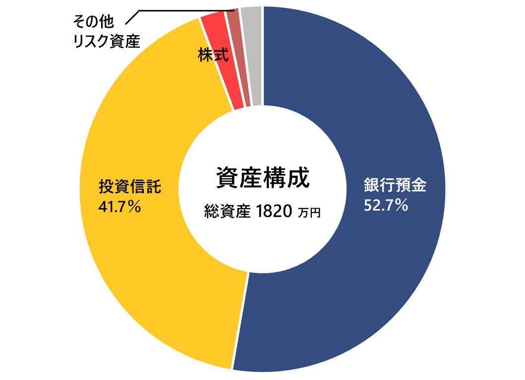 2020年10月の月次報告(資産構成)
