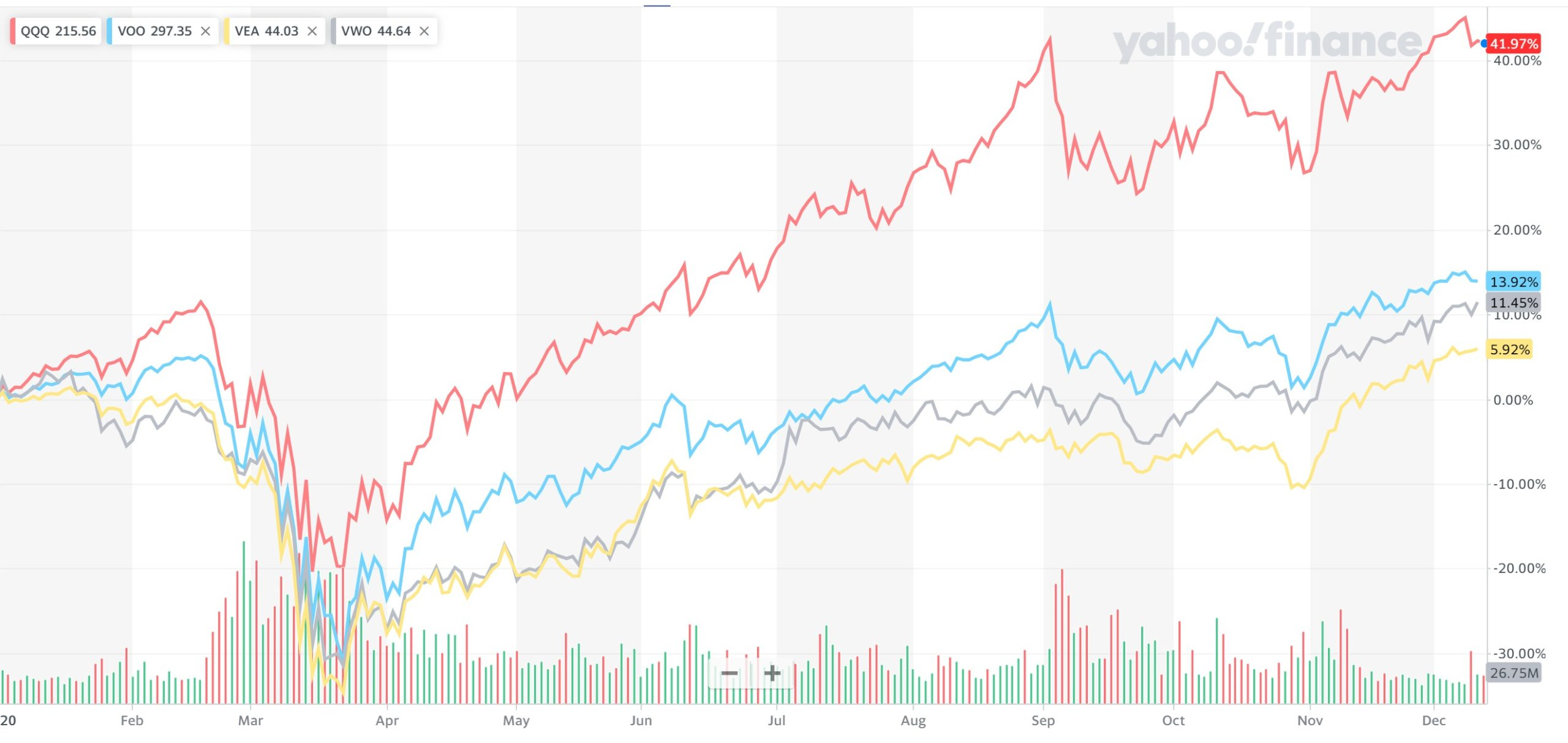 主要ETFの価格推移2020年
