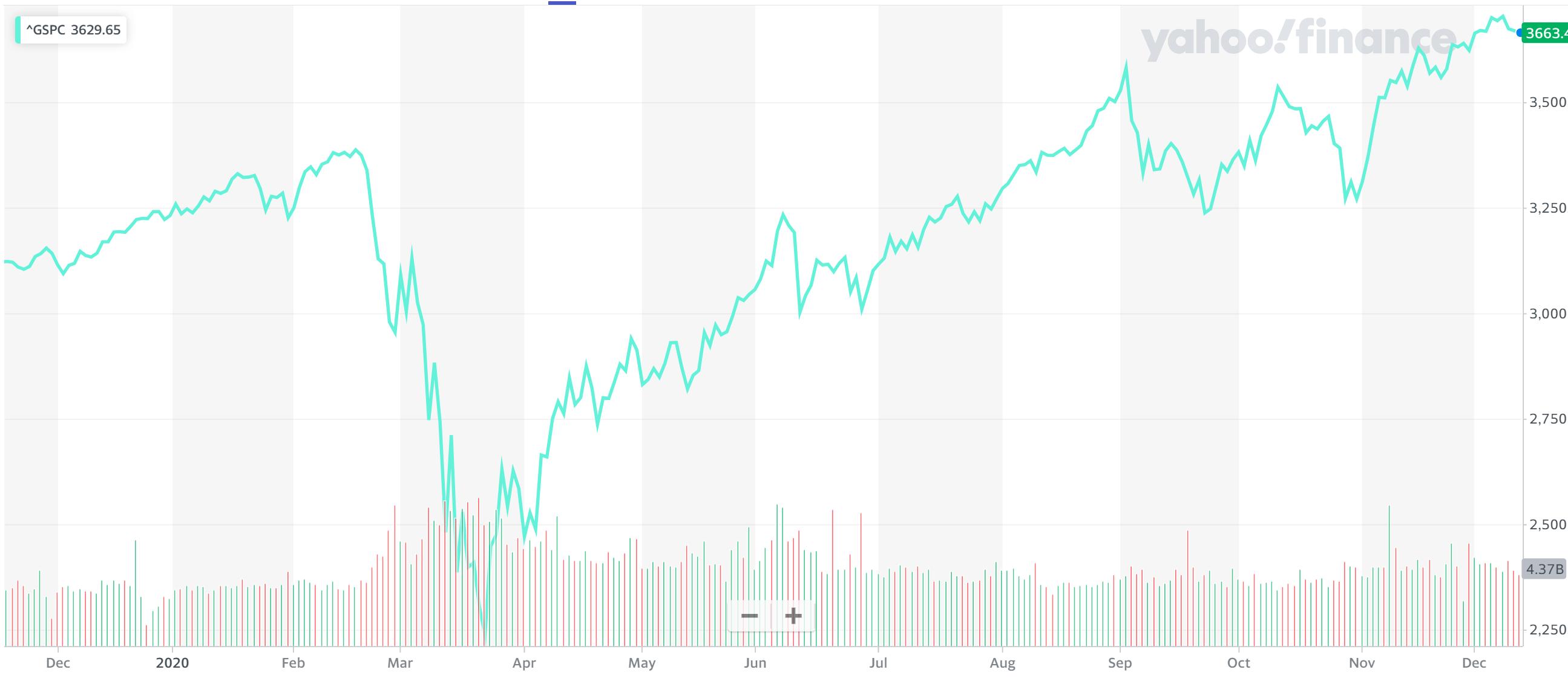 S&P500の価格推移2020年2S&P500の価格推移2020年2