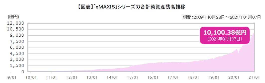 eMAXIS1兆円