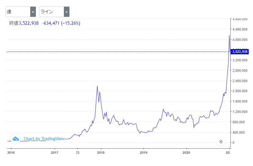 ビットコインの長期推移