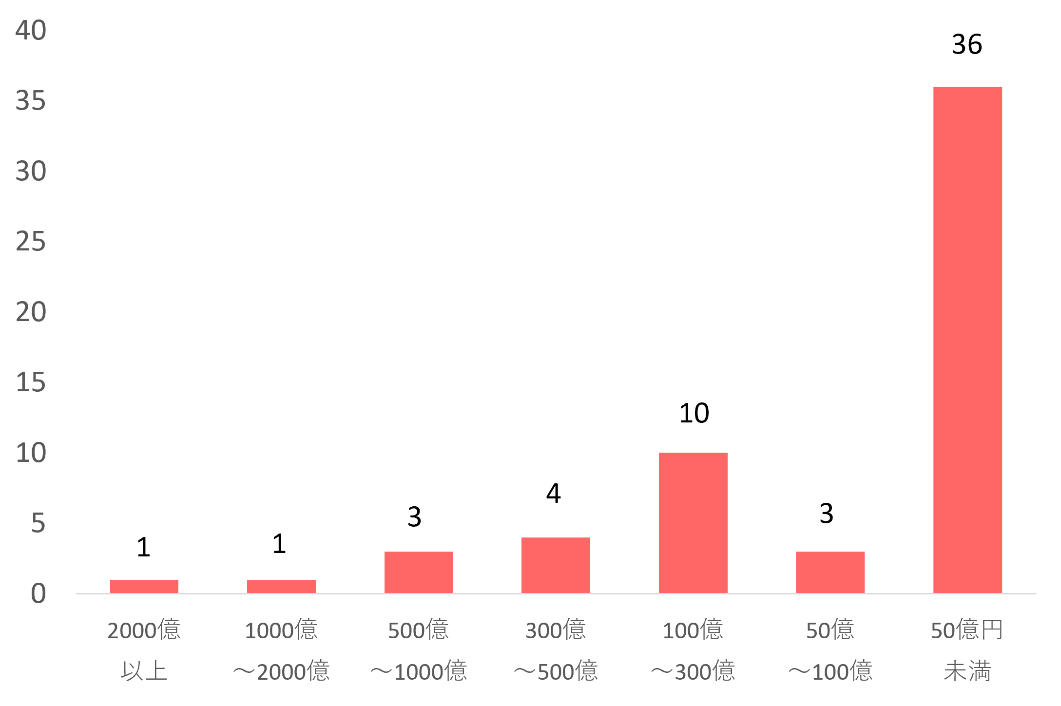 eMAXISシリーズ売れているファンド分布2