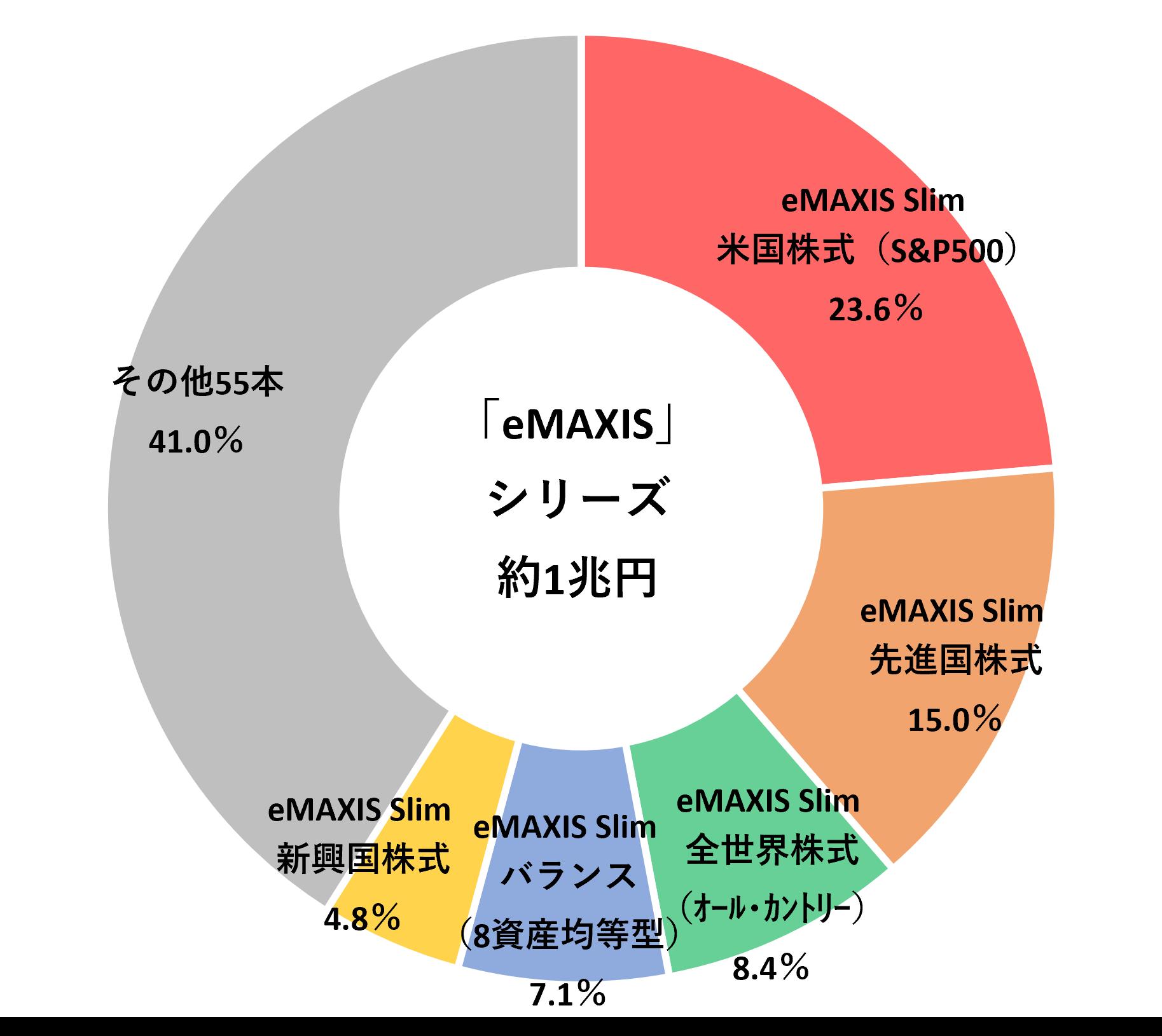 eMAXISシリーズの上位売上5ファンド