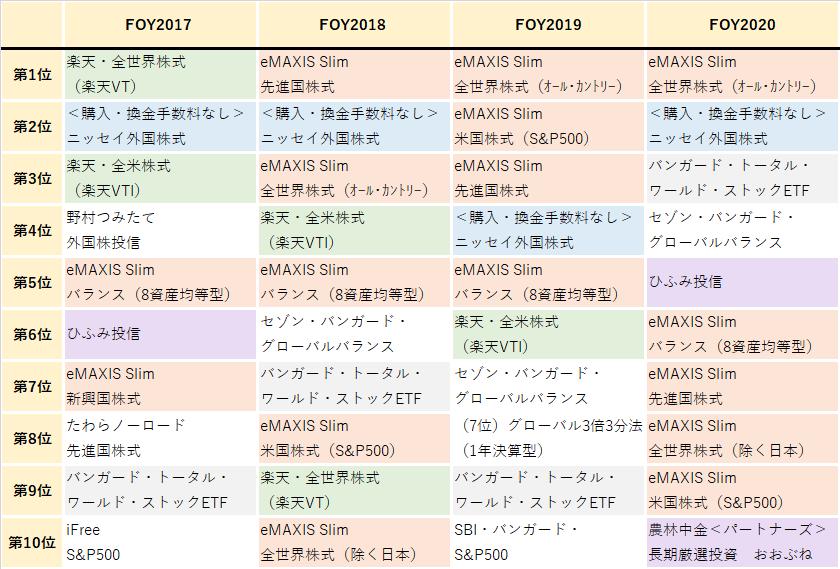 FOY2017~2020