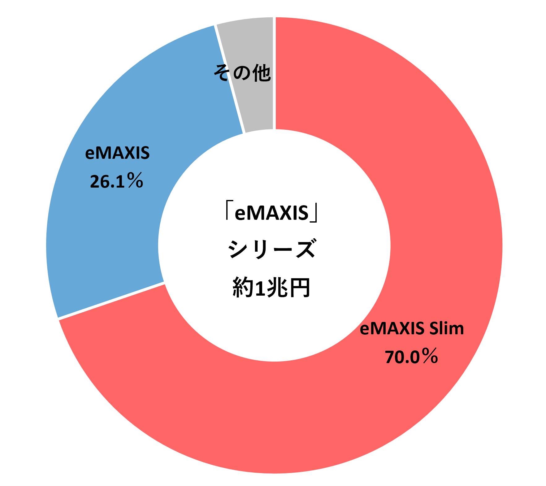 eMAXIS1兆円2