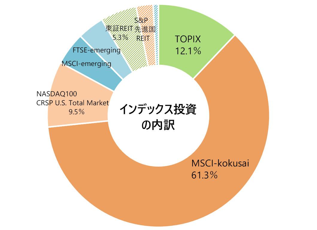 2020年2月末の月次報告(インデックス投資の内訳)