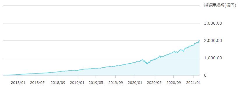 楽天VTIの純資産総額の推移