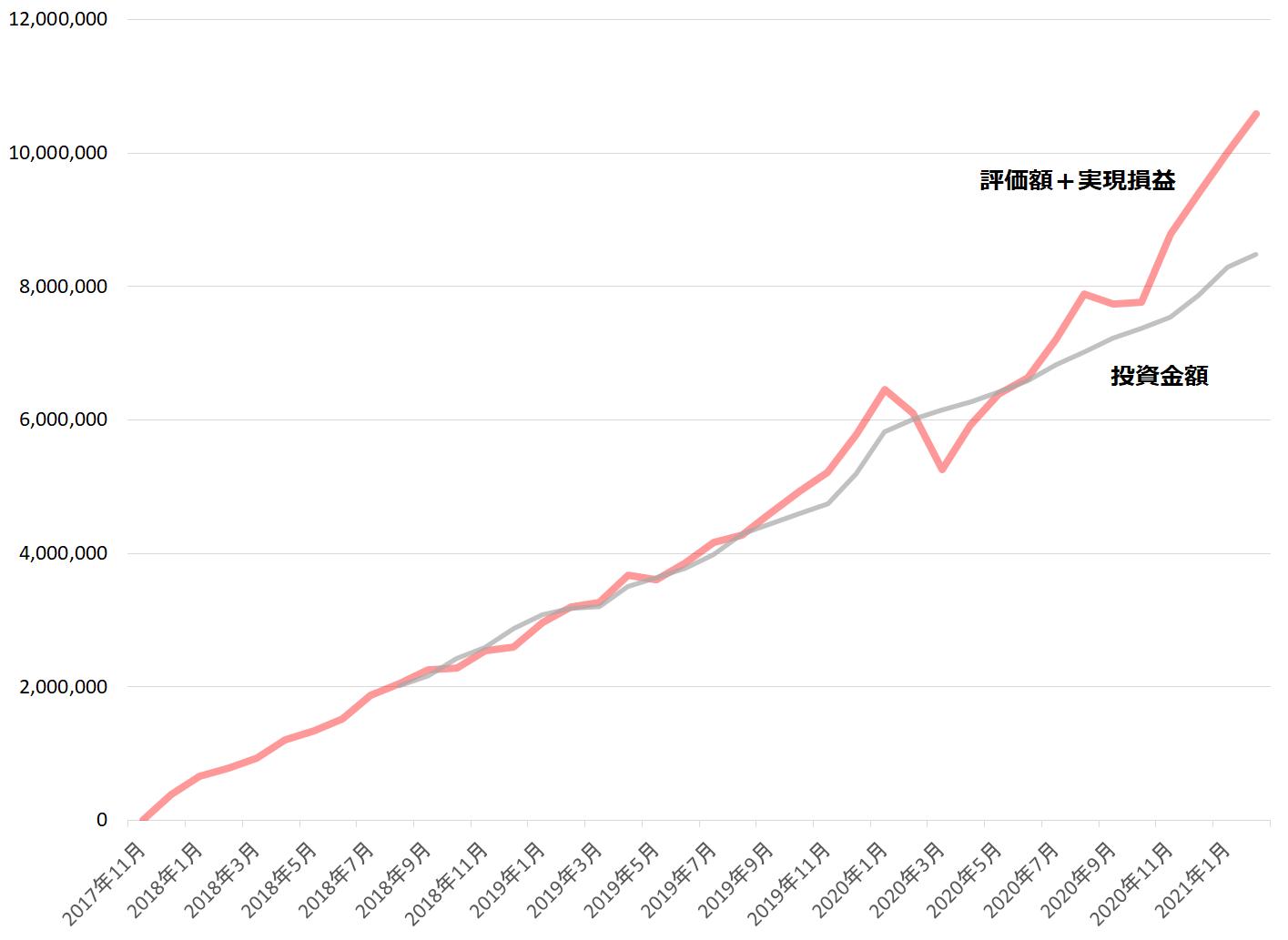投資成績(2021年2月)