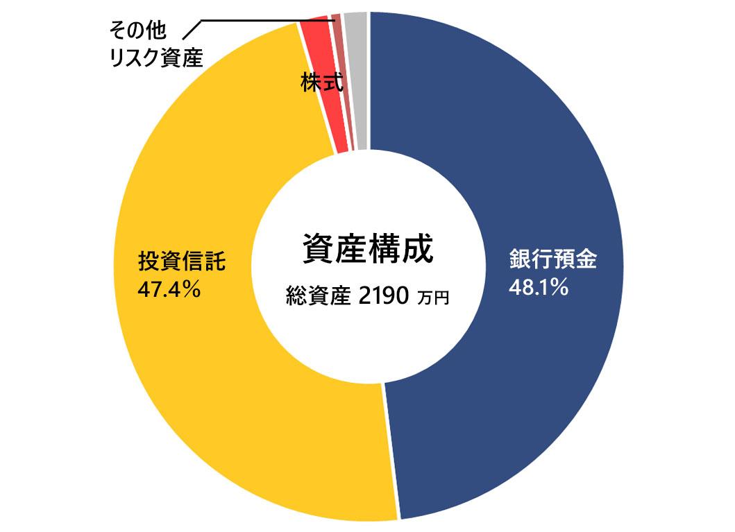 2020年2月末の月次報告(資産構成)