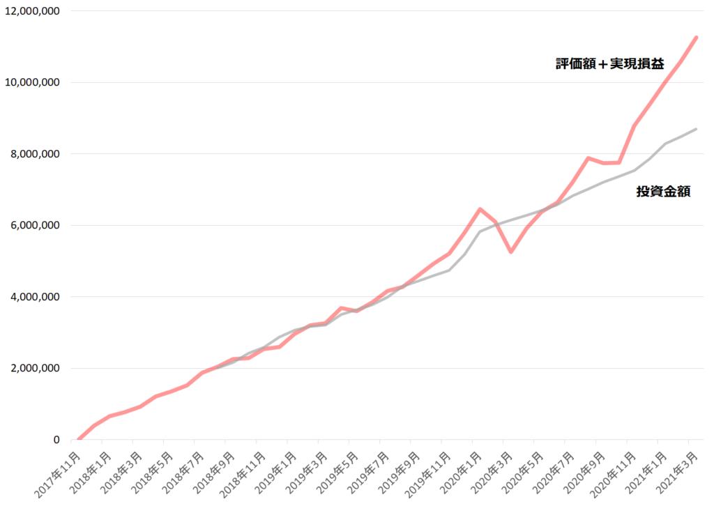 投資成績(2021年3月)