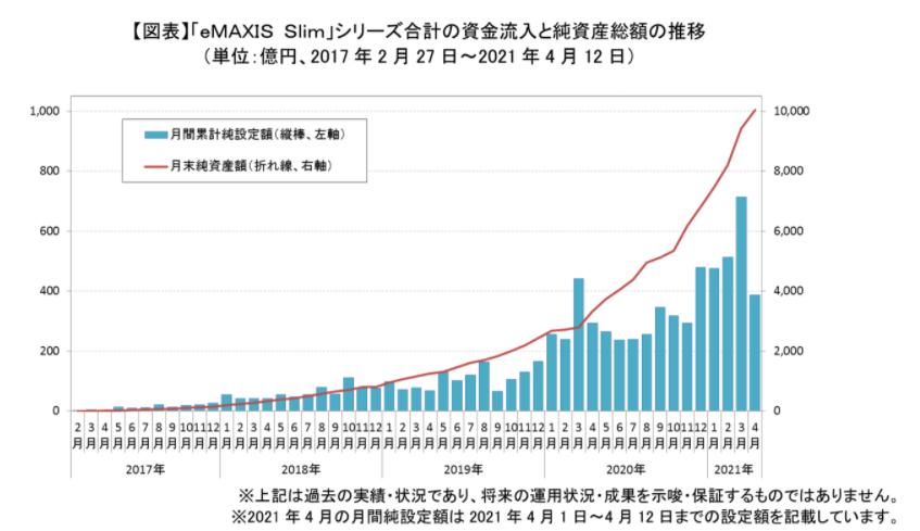 210415eMAXIS Slimシリーズの純資産総額