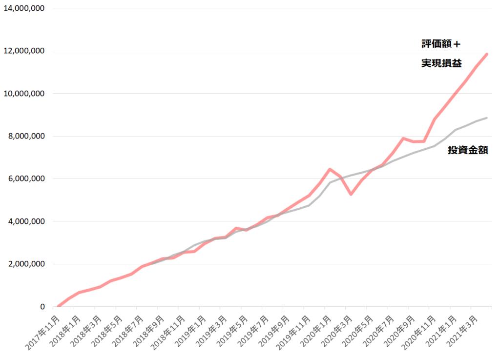 2021年4月までの資産の推移