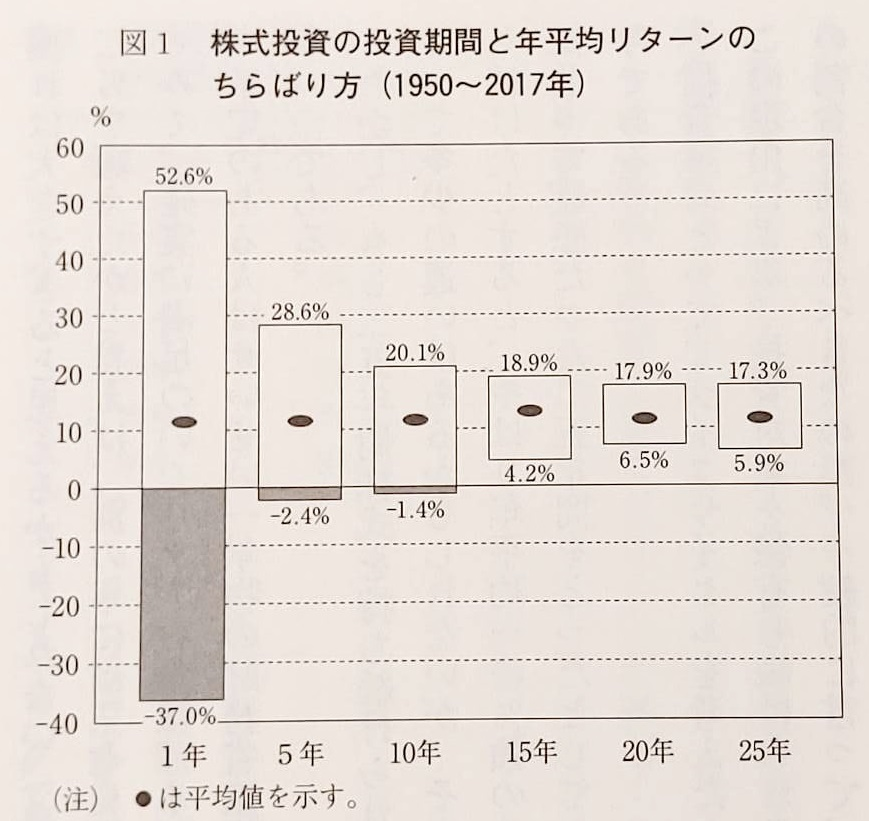 株式投資の投資機関と年平均リターンのちらばり方