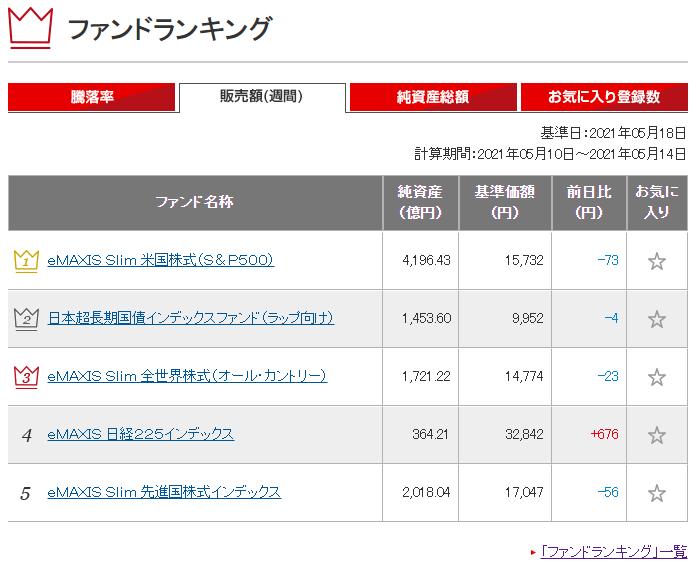 三菱UFJ国際投信販売ランキング