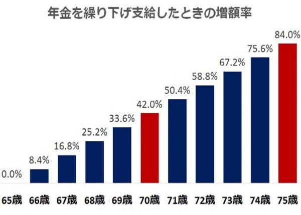 年金w繰り下げ受給したときの増額率(NIKKEI STYLEより)