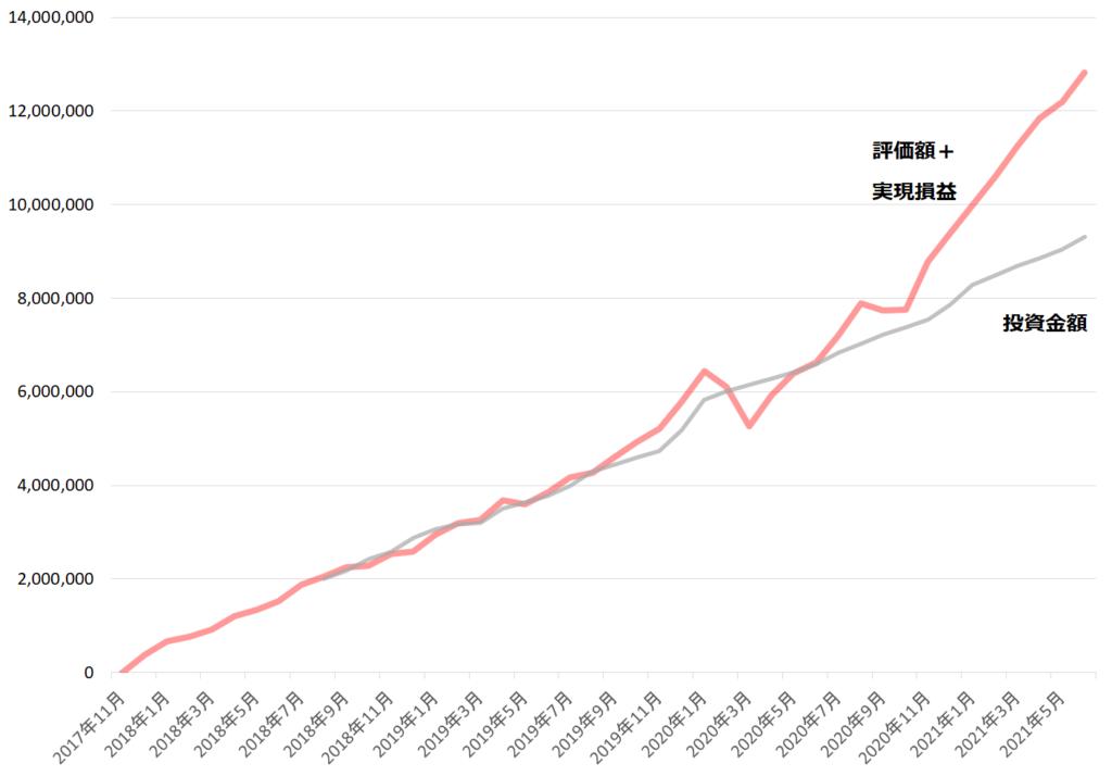 投資成績(2021年6月)