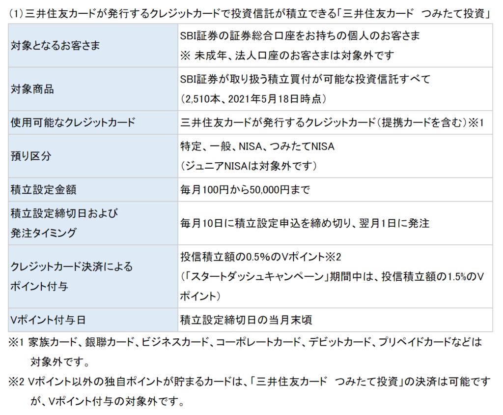 三井住友カードとSBI証券1