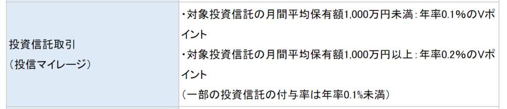 三井住友カードとSBI証券2