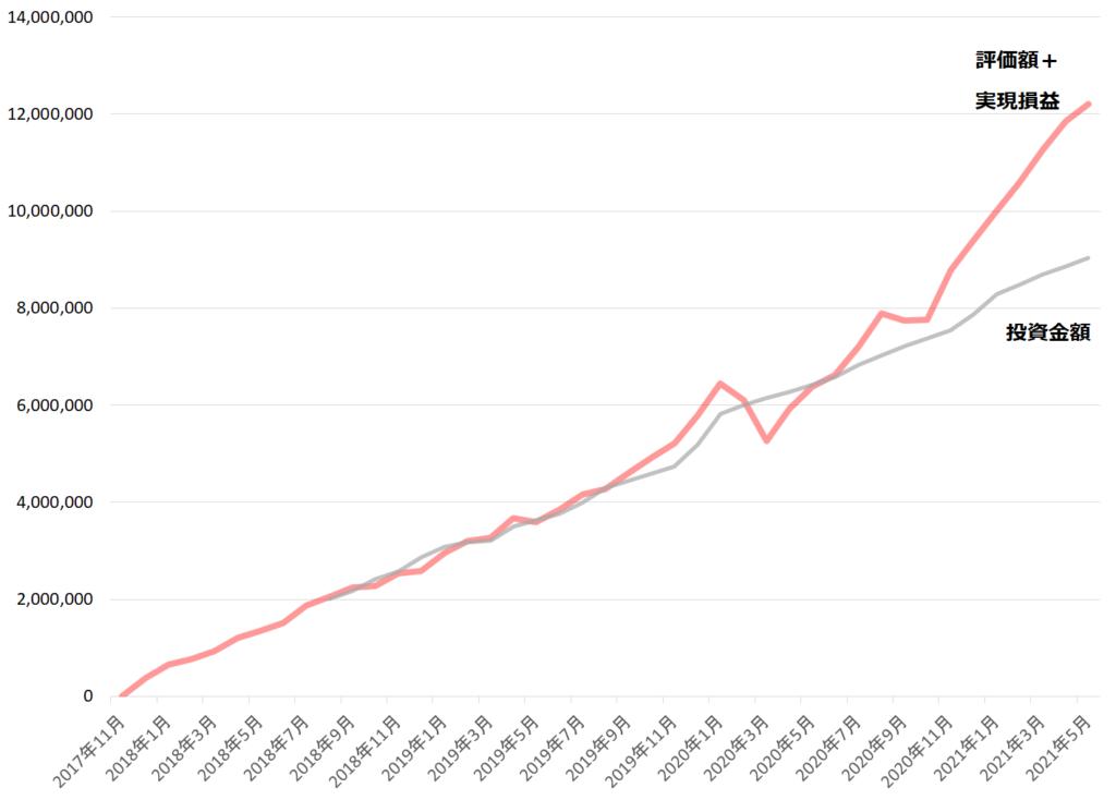 投資成績(2021年5月)