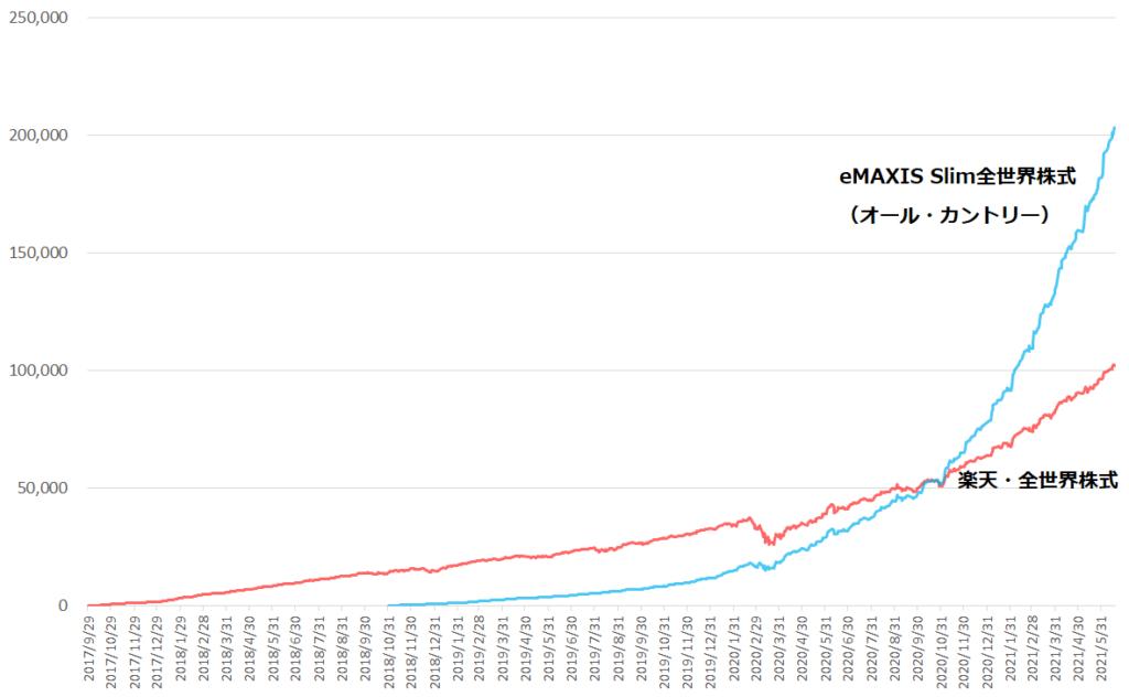 eMAXIS Slim全世界株式(オール・カントリー)と楽天・全世界株式の純資産総額の推移