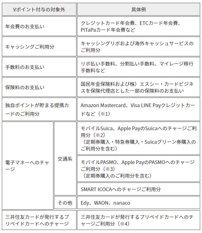 三井住友カード ポイント付与対象外