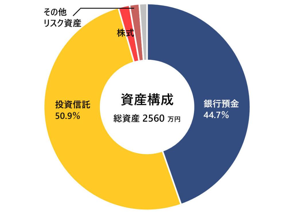 2021年7月末の月次報告(資産構成)