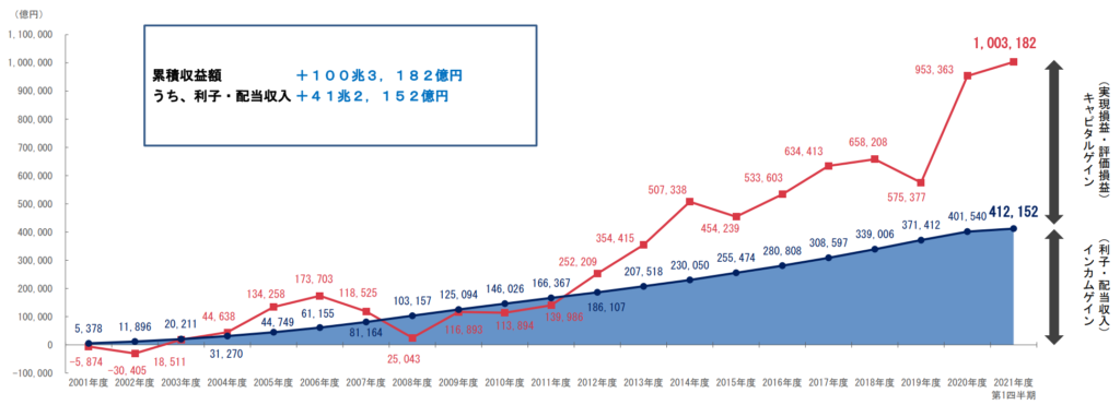 2021年第1四半期のGPIFの運用報告3