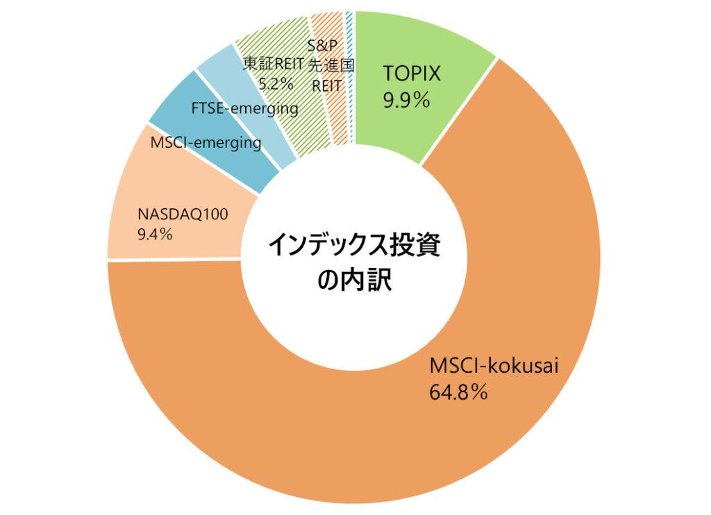 月次報告(インデックス投資の内訳)2021年8月