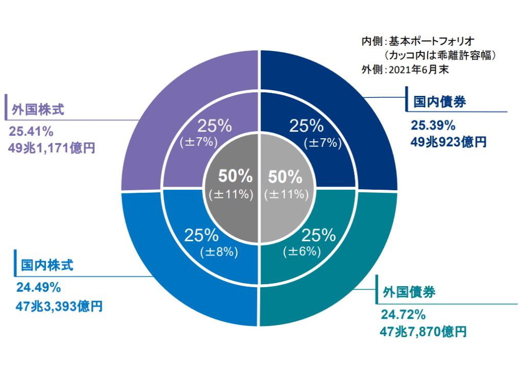 2021年第1四半期のGPIFの運用報告2