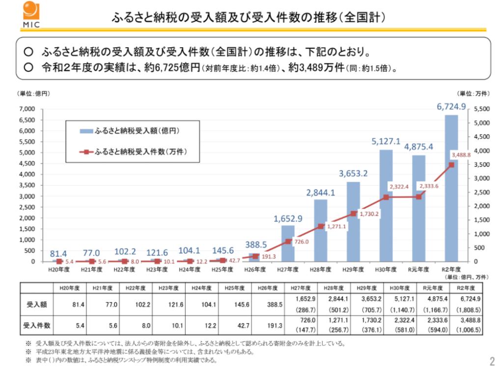 ふるさと納税の受入額(2020年)