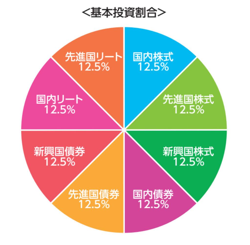 8資産均等型バランスファンドの内訳