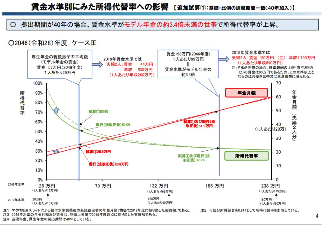 マクロ経済スライド調整期間の一致