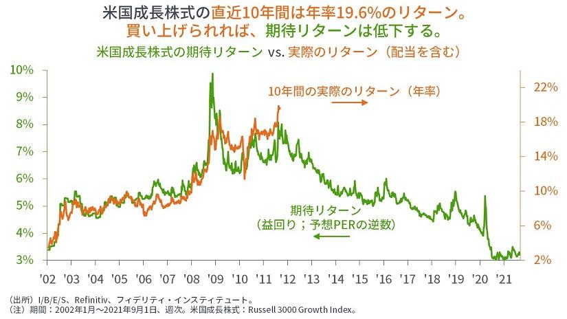 株価の水準とリターンの関係(フィデリティ・インスティテュートなどより)