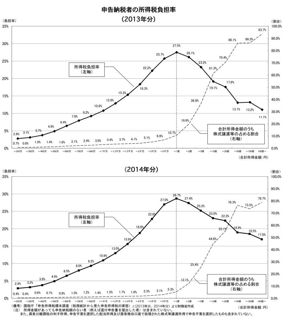 金融所得課税10%と20%